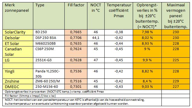 Opbrengst en kwaliteit zonnepanelen